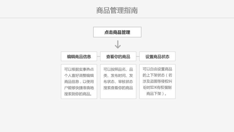 商品管理指南